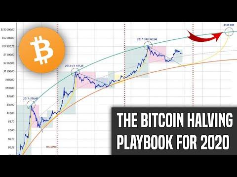 Geriausios kriptovaliutos investavimui