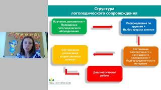 Вебинар: Реализация АООП на занятиях у учителя-логопеда и учителя-дефектолога
