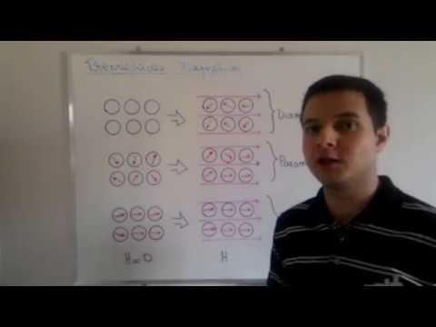 6 - Diamagnetismo, Paramagnetismo e Ferromagnetismo