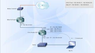 Cisco Router | Configure to access the internet