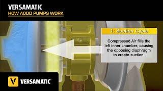 Versa Matic membraanpompen Snel leverbaar bij Bedu Pompen
