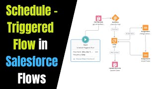 Schedule-Triggered Flow to Update Cases at the End of the Day | Schedule a Flow in Salesforce