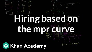 How Many People to Hire Given the MPR curve