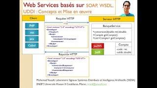 Part 3 Web Services SOAP WSDL UDDI   Client SOAP java