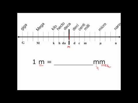 1 2: Units - Physics LibreTexts