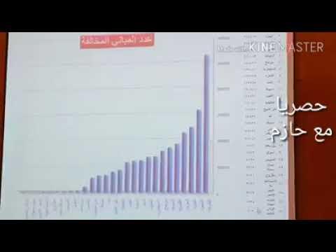 ننفرد بنشر فيد يوضح عدد مخالفات البناء في مصر وماتم ازالته حتي نهايه ٢٠١٧