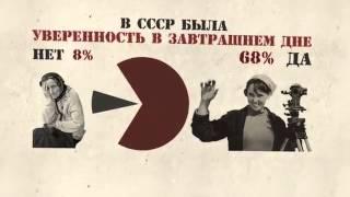Отношение народа к СССР (опрос 20 тысяч человек )