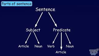 Noun Phrase and Verb Phrase | English | Grade-3,4 | Tutway |