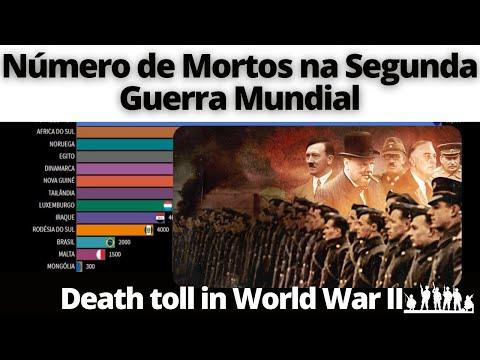 Nmero de Mortos na Segunda Guerra Mundial por Pases
