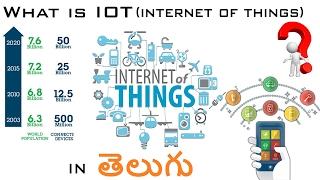 WHAT IS IOT (INTERNET OF THINGS) - IN TELUGU