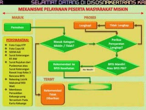 Mekanisme Pelayanan Peserta BPJS Masyarakat Miskin