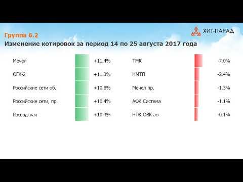 Аналитика по акциям. Хит-парад  #107 на 25.08.2017