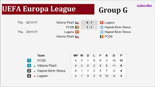 Football  UEFA  Europa League 2017-2018  Results Groups  Fixtures  Standings  Match day 4