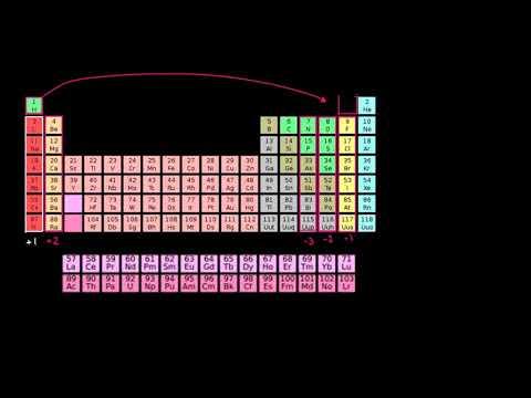 الصف الثاني عشر الكيمياء   تفاعلات الأكسدة والاختزال والكيمياء الكهربائية أعداد التأكسد في الجدول ال