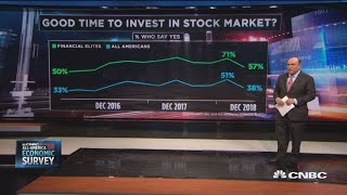 Here are the results from CNBC's All-America Economic Survey