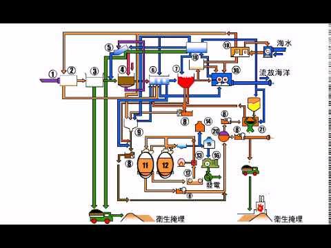 污水處理流程說明[開啟新連結]