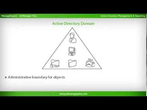 What is Active Directory? Active Directory concepts Training by ...