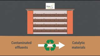 Putting waste to work: the demonstrative example of pyrite quarry effluents turned into green oxidat