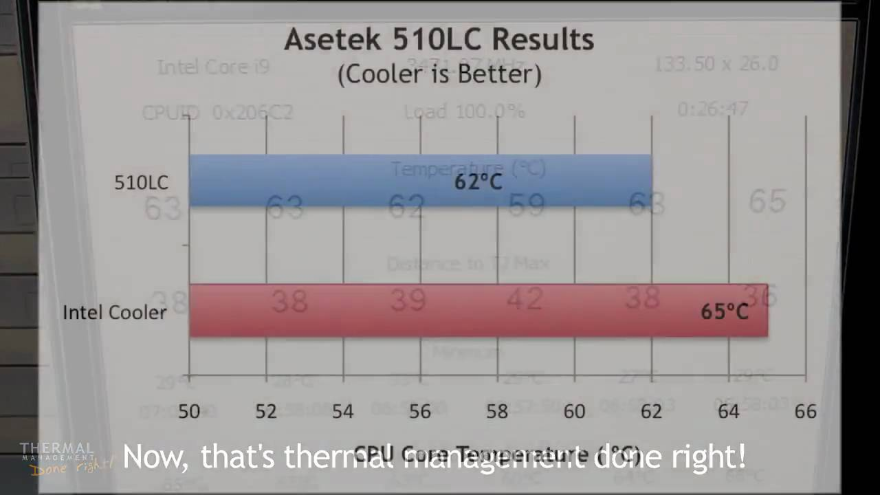 Asetek 510LC Liquid CPU Cooler vs. Intel Core i7 980X CPU Air Cooler
