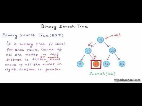 Indicator pentru 60 de secunde pentru opțiunile binare