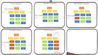 5. Organization structure Influence project management   Functional Matrix Projectized organization
