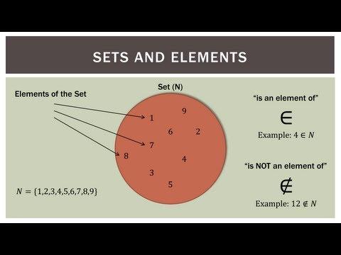 Finite Math: Set Operations and Notation