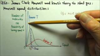 AP Physics 2: Thermal 13.2: Maxwell Speed Distribution for Molecules in an Ideal Gas