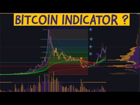 ACK! BITCOIN Tradingview Indicator To Watch Out For! +  MATIC UP 40%