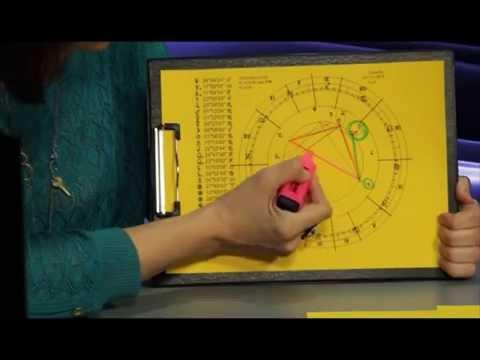 Кольцевое солнечное затмение астрология