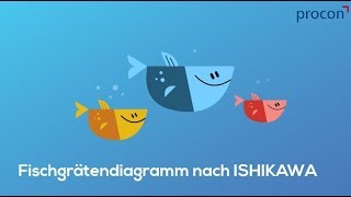 Das Ishikawa Diagramm-Youtube