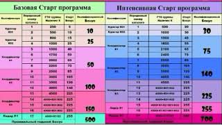 Бизнес с Avon Беларусь. Маркетинг план.