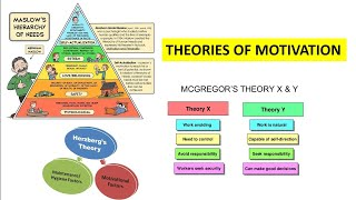 Motivation Theories, Maslow's hierarchy, Herzberg two factor theory and McGregor theory X and Y.