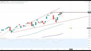 Wall Street – Alles wieder zu bullisch?