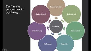 Psychological Perspectives Video