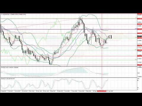 Pronostico para la semana del 12.03.2018-16.03.2018: EUR/USD, GBP/USD, USD/JPY, AUD/USD, Gold