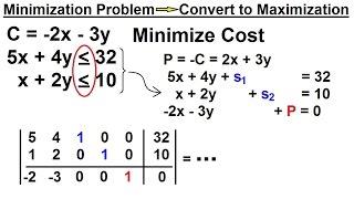 linear programming simplex method minimization - Thủ thuật máy tính
