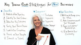 Key Business Growth Strategies for New Businesses - Project Management Training