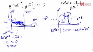 Disk Method: Finding the volume of a region rotated about the line y=1