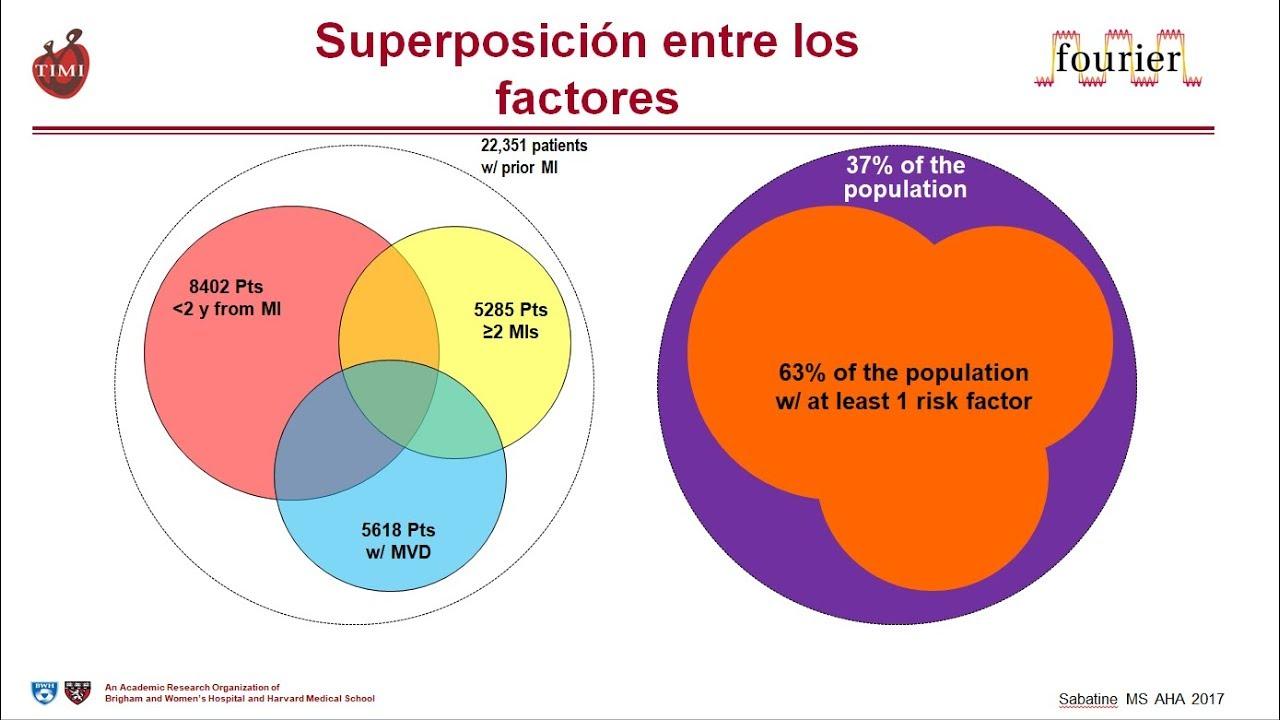 Nuevo Subanálisis Estudio FOURIER – AHA 2017