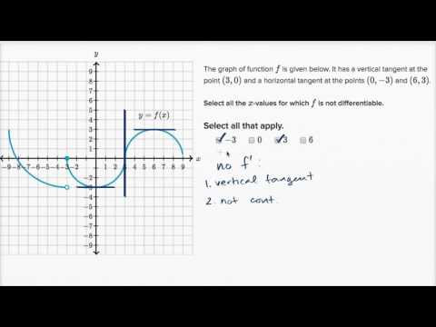 Differentiability at a point: graphical (video) | Khan Academy