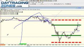 How To Trade Support and Resistance