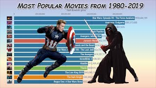 Most Popular Movies (highest domestic grossing) from 1980-2019