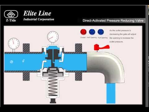 Z-Tide. Клапан редукционный прямого действия