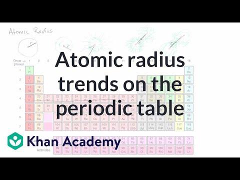Atomic radius trends on periodic table (video) Khan Academy