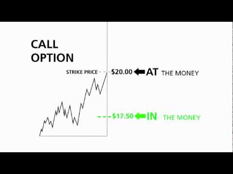 All options strategies