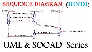 UML  Sequence Diagram for beginner  with  Solved Example in Hindi   SOOAD Series