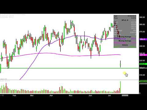 mp4 Nflx Investing Chart, download Nflx Investing Chart video klip Nflx Investing Chart