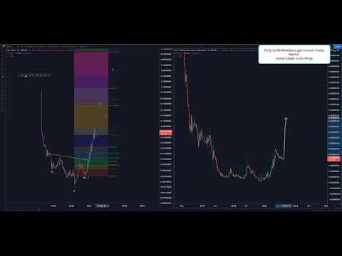 A btc piacok visszavonási ideje