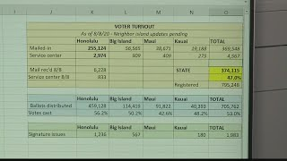 Hawaii's Primary Election Results