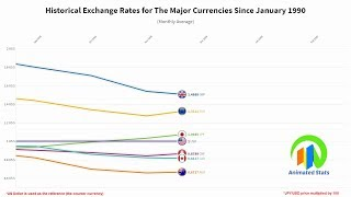 Historical Exchange Rates for The Major Currencies Since 1990